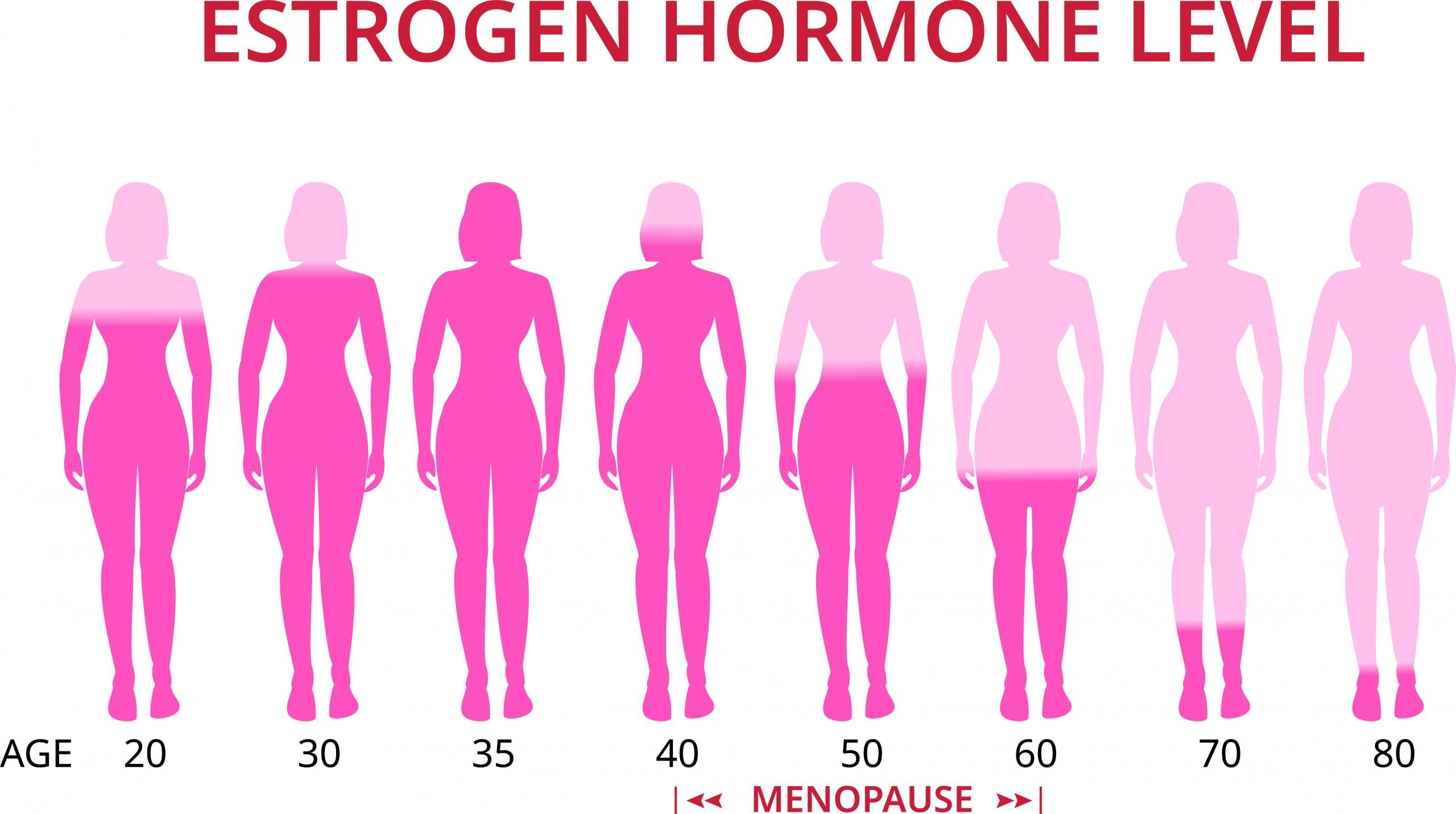 Hormone Levels Change with Age